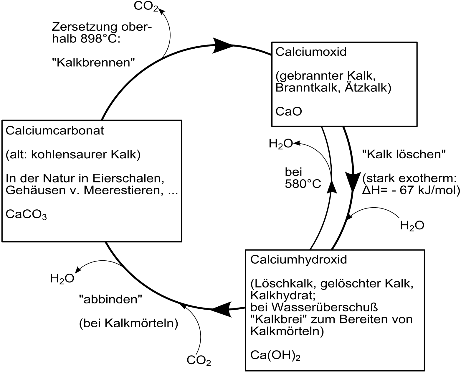 Technischer Kalkkreislauf mit den drei beteiligten chemischen Stoffänderungen / © Wikipedia